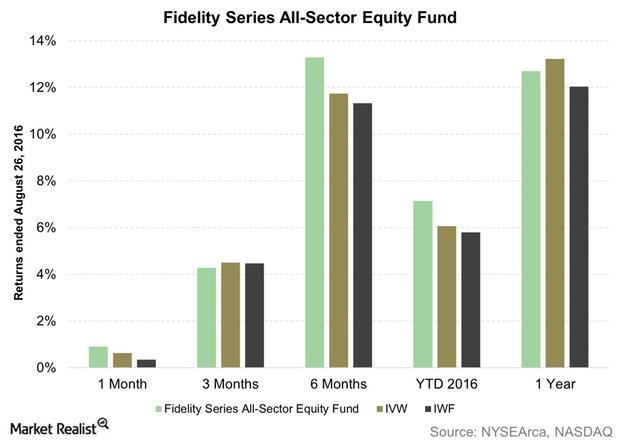 uploads///Fidelity Series All Sector Equity Fund