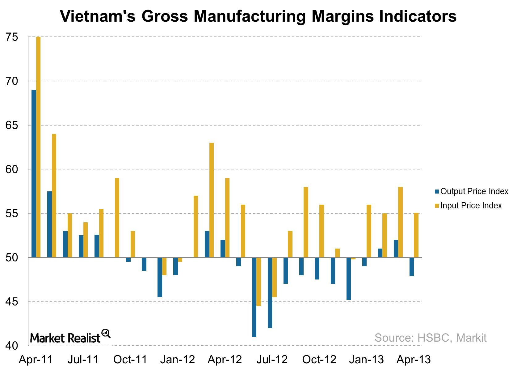 uploads///Vietnams Gross Manufacturing Margins Indicators
