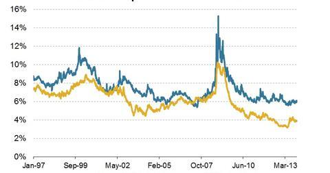 uploads/2013/12/2013.12.12-MLPs-vs-BBB-Yield.jpg