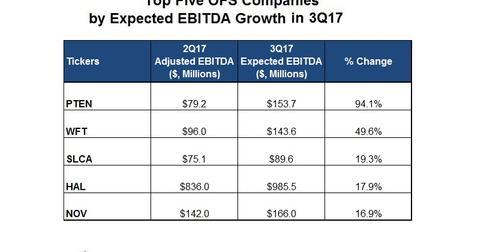 uploads/2017/09/EBITDA-Top-3.jpg