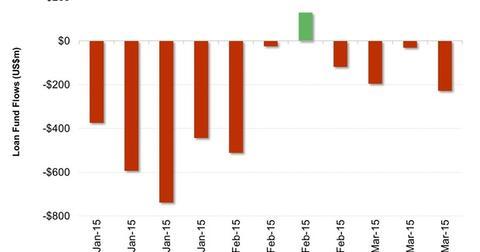 uploads/2015/03/US-Leveraged-Loans-Flows41.jpg