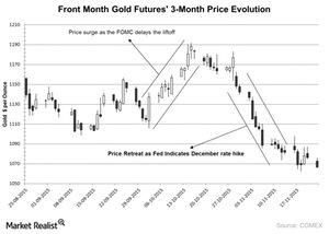 uploads/2015/11/Front-Month-Gold-Futures-3-Month-Price-Evolution-2015-11-251.jpg
