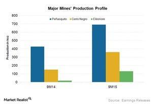 uploads/2015/11/Mines-Production-Profile1.jpg