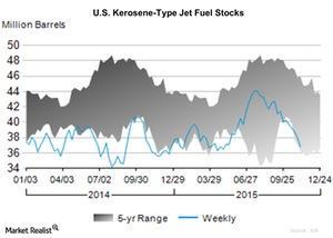 uploads/2015/11/U.S.-Kerosene-Type-Jet-Fuel-Stocks-2015-11-161.jpg