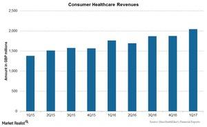 uploads/2017/05/Chart-005-Consumer-1.jpg
