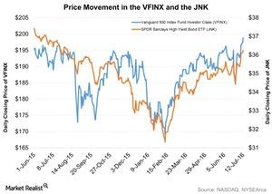 uploads/2016/07/Price-Movement-in-the-VFINX-and-the-JNK-2016-07-13-1.jpg