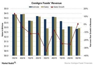 uploads///ConAgra Foods Revenue