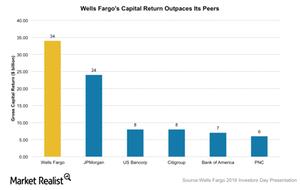 uploads/2016/06/WFC-Capital-return-3-1.png