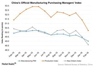 uploads/2016/03/Chinas-Official-Manufacturing-Purchasing-Managers-Index-2016-03-031.jpg