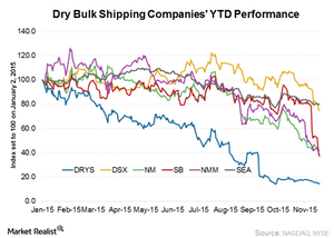 uploads/2015/11/Dry-bulk-shipping-performance1.png