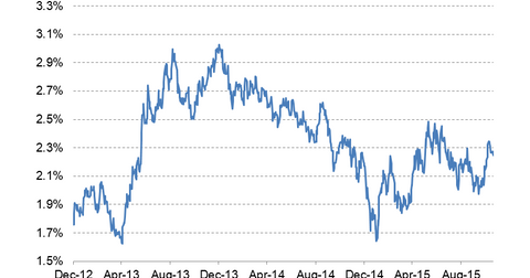 uploads/2015/11/10-year-bond-yield-LT12.png
