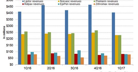uploads/2017/07/LEP-revenues-1.png