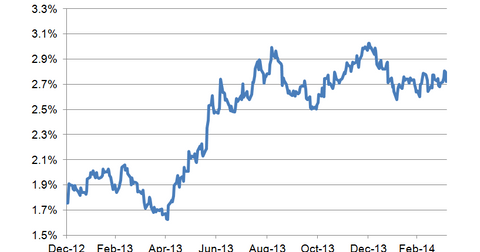 uploads/2014/04/10-year-bond-yield-LT.png