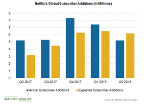 uploads/2018/08/netflixs-global-subscriber-additions-1.png