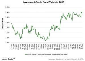 uploads/2015/08/Investment-Grade-Bond-Yields-in-2015-2015-08-111.jpg
