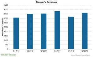 uploads/2018/09/Chart-011-Allergan-1.jpg