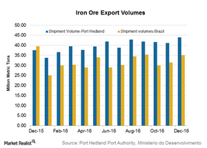uploads/2017/01/Iron-ore-shipments-1.png