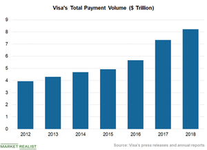 uploads/2018/10/Chart-3-Payment-Volume-1.png