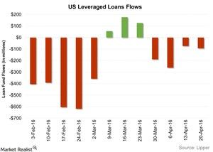 uploads/2016/04/US-Leveraged-Loans-Flows-2016-04-261.jpg