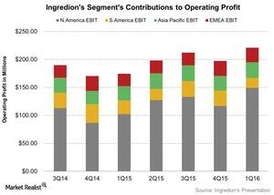 uploads/2016/05/Ingredions-Segments-Contributions-to-Operating-Profit-2016-05-041.jpg