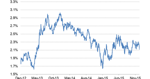 uploads/2016/01/10-year-bond-yield-LT3.png