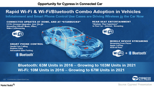 uploads/2017/04/A4_Semiconductors_CY_Connected-car-Opportunity-1.png