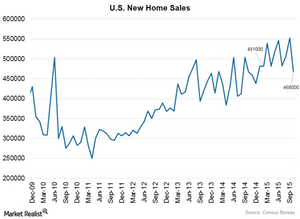 uploads/2015/10/U.S.-New-home-sales1.png