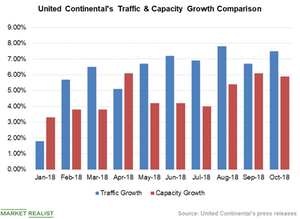 uploads/2018/11/Chart-4-Traffic-Vs-Capacity-1.png