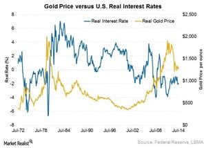 uploads///gold price versus real interest rate