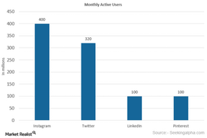uploads/2016/02/Monthly-Active-Users1.png