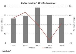 uploads///Coffee Holdings Q Performance