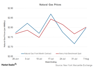 uploads/2015/08/Part-2-natgas-prices1.png