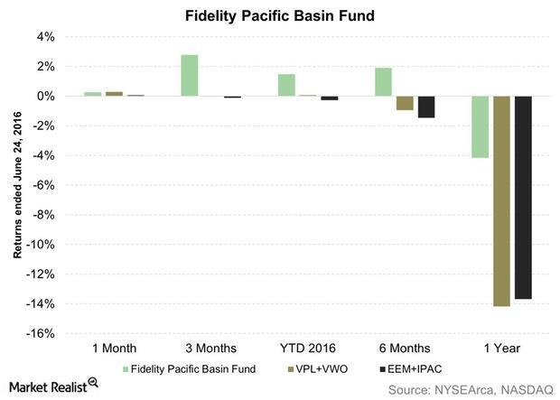 uploads///Fidelity Pacific Basin Fund