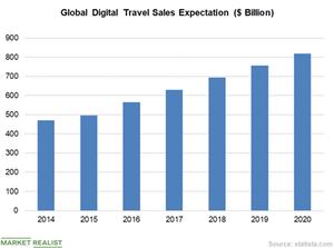 uploads///Chart  Travel Demand