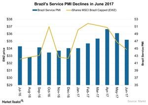 uploads///Brazils Service PMI Declines in June