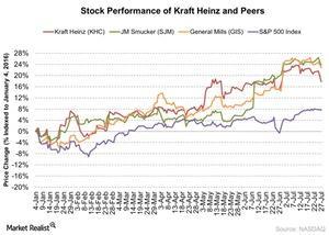 uploads/2016/07/Stock-Performance-of-Kraft-Heinz-and-Peers-2016-07-28-1.jpg