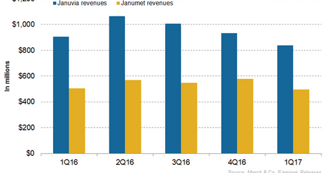 uploads/2017/07/Diabetes-Franchise-revenues-1.png