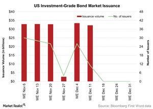 uploads/2016/01/US-Investment-Grade-Bond-Market-Issuance-2016-01-051.jpg