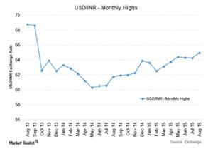 uploads/2015/08/USDINR-12-Aug1.png