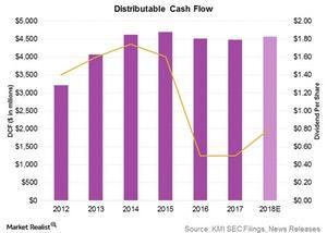 uploads/2018/03/distributable-cash-flow-1.jpg