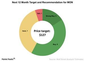 uploads/2016/12/Next-12-Month-Target-and-Recommendation-for-MON-2016-12-08-1.jpg