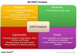 uploads/2015/03/BA-SWOT-analysis1.png