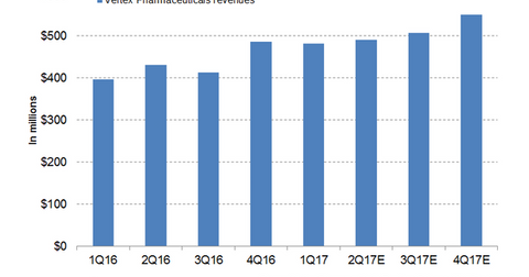 uploads/2017/06/Vertex-Pharma-Revenues-1-1.png