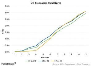uploads///US Treasuries Yield Curve