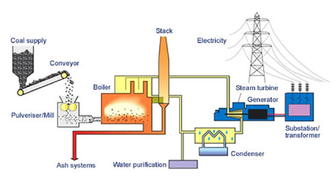 uploads/2015/01/part-5-coal-fired-plant1.png