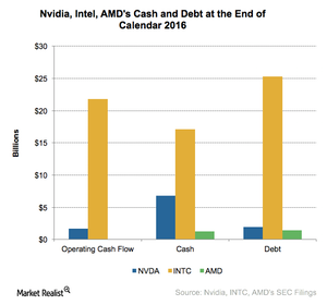 uploads///A_Semiconductors_NVDA_cash and debt in