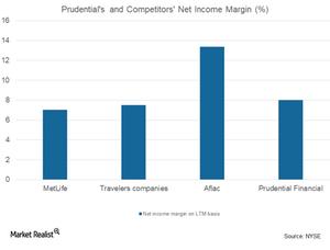 uploads/2018/04/net-income-margin-1.png