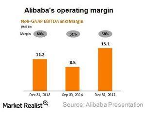 uploads///Alibaba operating margin