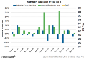 uploads/2016/01/Germany-IIP1.png