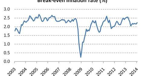 uploads/2014/02/Break-even-inflation-rate.jpg
